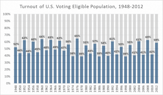 Voter Turnout